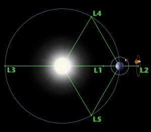 Diagram of the five Lagrange points in the Earth/Sun relationship